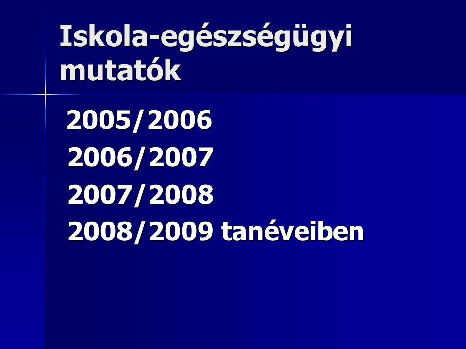 Iskola-egészségügyi mutatók 2005/2006 2005/2006 2006/2007 2006/2007 2007/2008 2007/2008 2008/2009 tanéveiben 2008/2009 tanéveiben
