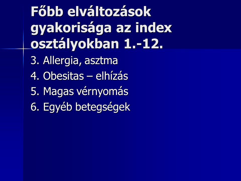Főbb elváltozások gyakorisága az index osztályokban 1.-12.