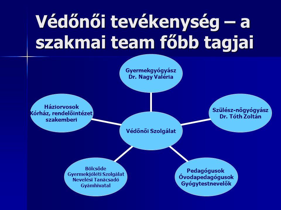 Védőnői tevékenység – a szakmai team főbb tagjai Védőnői Szolgálat Gyermekgyógyász Dr.