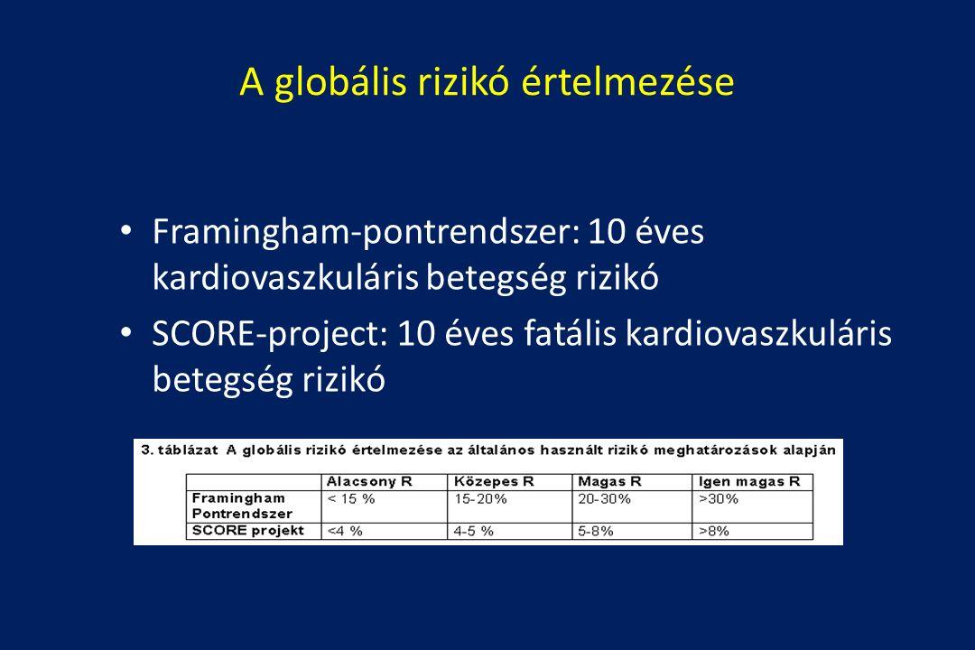 A globális rizikó értelmezése Framingham-pontrendszer: 10 éves kardiovaszkuláris betegség rizikó SCORE-project: 10 éves fatális kardiovaszkuláris betegség rizikó