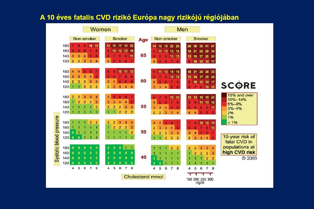 A 10 éves fatalis CVD rizikó Európa nagy rizikójú régiójában