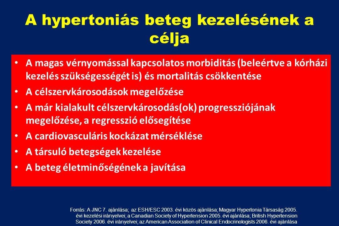 A hypertoniás beteg kezelésének a célja A magas vérnyomással kapcsolatos morbiditás (beleértve a kórházi kezelés szükségességét is) és mortalitás csökkentése A célszervkárosodások megelőzése A már kialakult célszervkárosodás(ok) progressziójának megelőzése, a regresszió elősegítése A cardiovasculáris kockázat mérséklése A társuló betegségek kezelése A beteg életminőségének a javítása Forrás: A JNC 7.