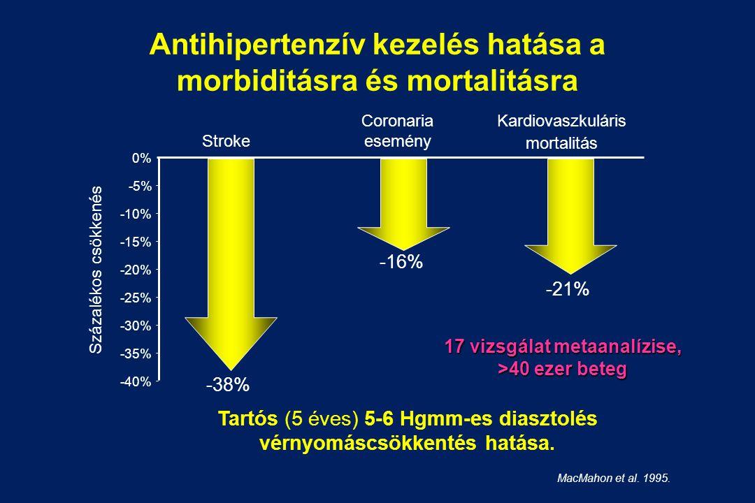 Tartós (5 éves) 5-6 Hgmm-es diasztolés vérnyomáscsökkentés hatása.