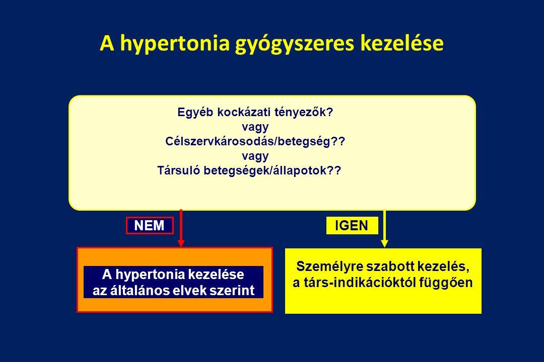 A hypertonia gyógyszeres kezelése Egyéb kockázati tényezők.