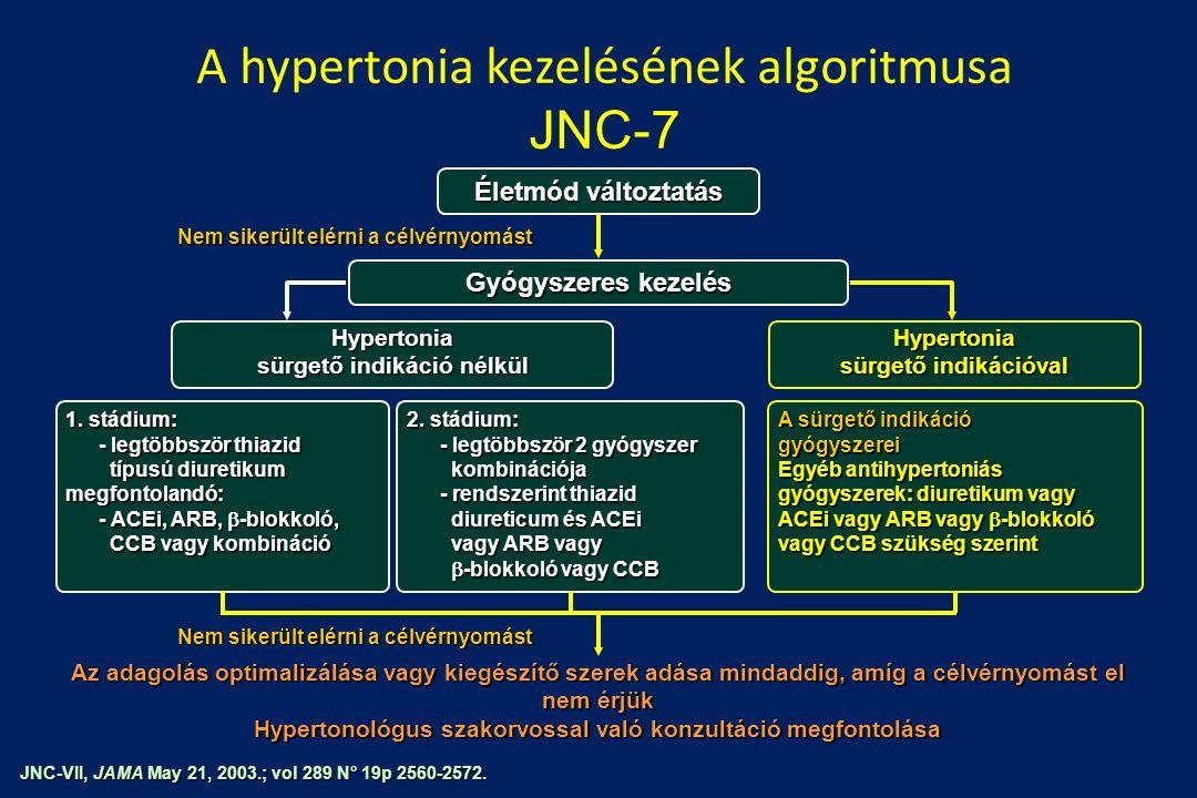 A hypertonia kezelésének algoritmusa JNC-7 JNC-VII, JAMA May 21, 2003.; vol 289 N° 19p 2560-2572.