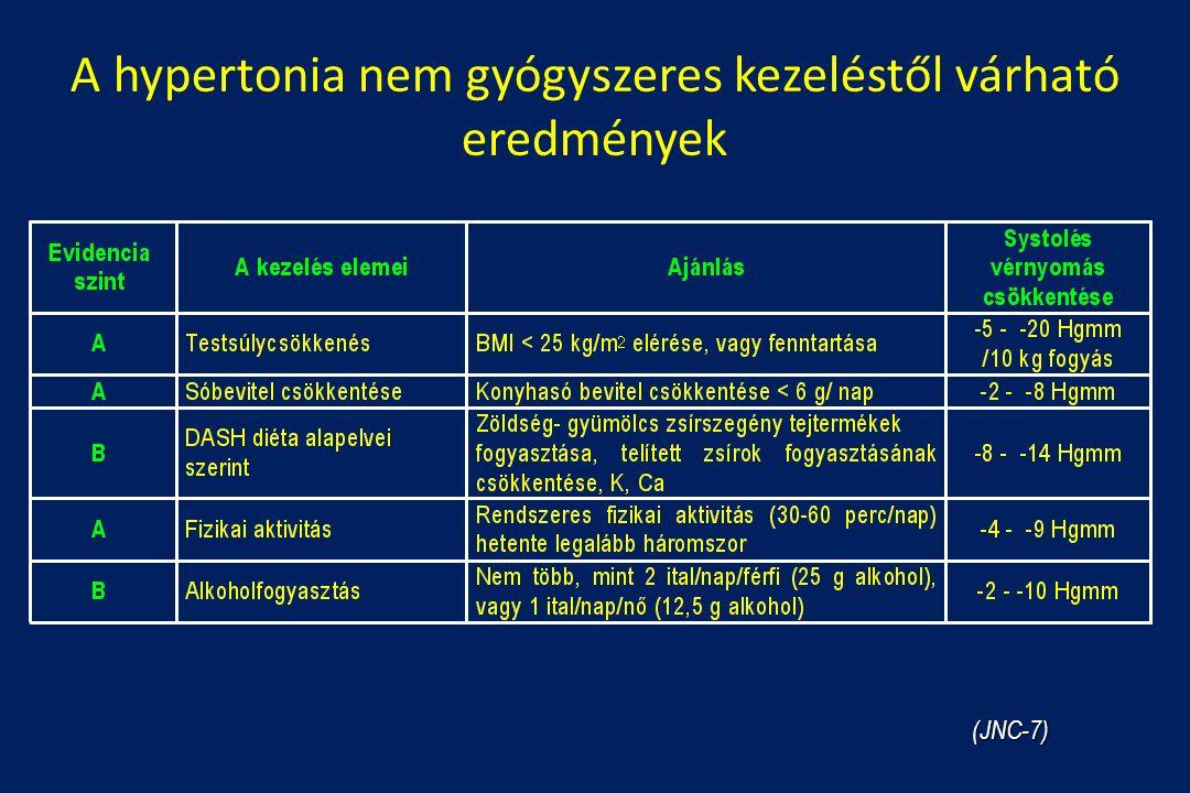A hypertonia nem gyógyszeres kezeléstől várható eredmények (JNC-7)