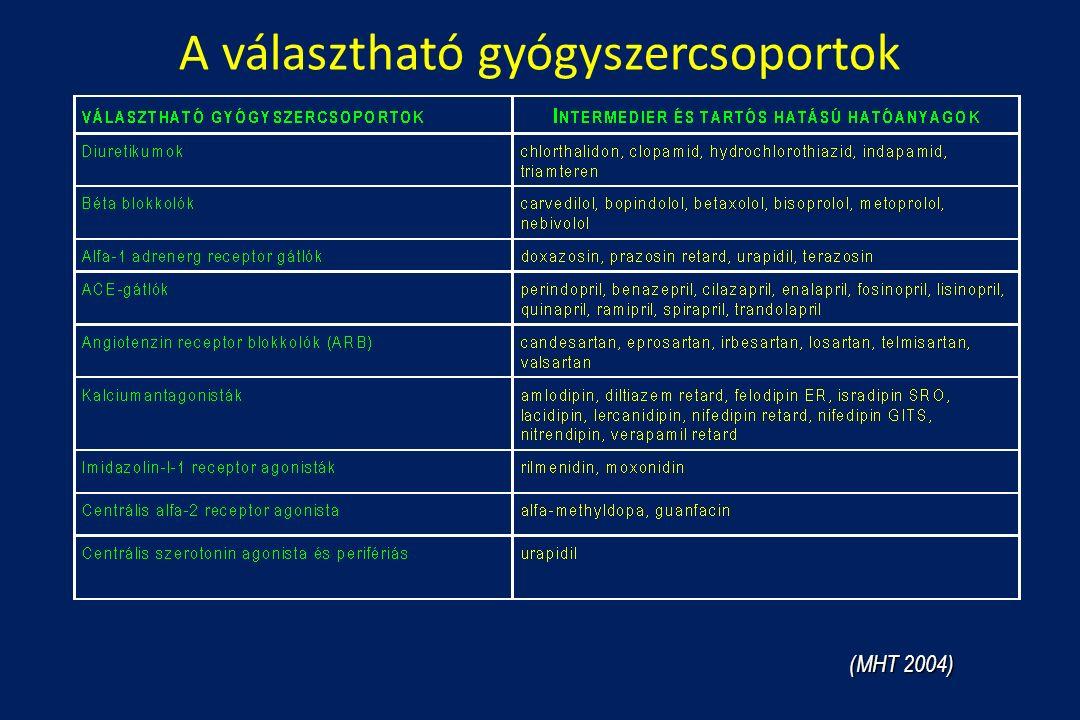 A választható gyógyszercsoportok (MHT 2004)