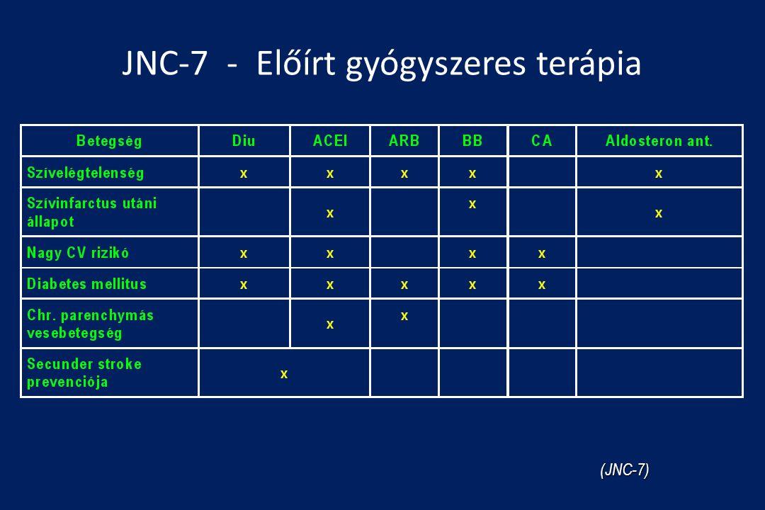 JNC-7 - Előírt gyógyszeres terápia (JNC-7)