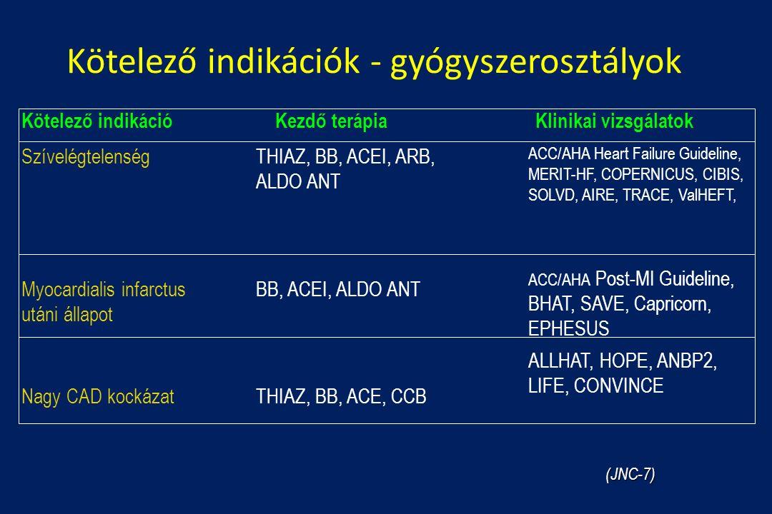 Kötelező indikációk - gyógyszerosztályok Kötelező indikációKezdő terápiaKlinikai vizsgálatok ACC/AHA Heart Failure Guideline, MERIT-HF, COPERNICUS, CIBIS, SOLVD, AIRE, TRACE, ValHEFT, ACC/AHA Post-MI Guideline, BHAT, SAVE, Capricorn, EPHESUS ALLHAT, HOPE, ANBP2, LIFE, CONVINCE THIAZ, BB, ACEI, ARB, ALDO ANT BB, ACEI, ALDO ANT THIAZ, BB, ACE, CCB Szívelégtelenség Myocardialis infarctus utáni állapot Nagy CAD kockázat (JNC-7)