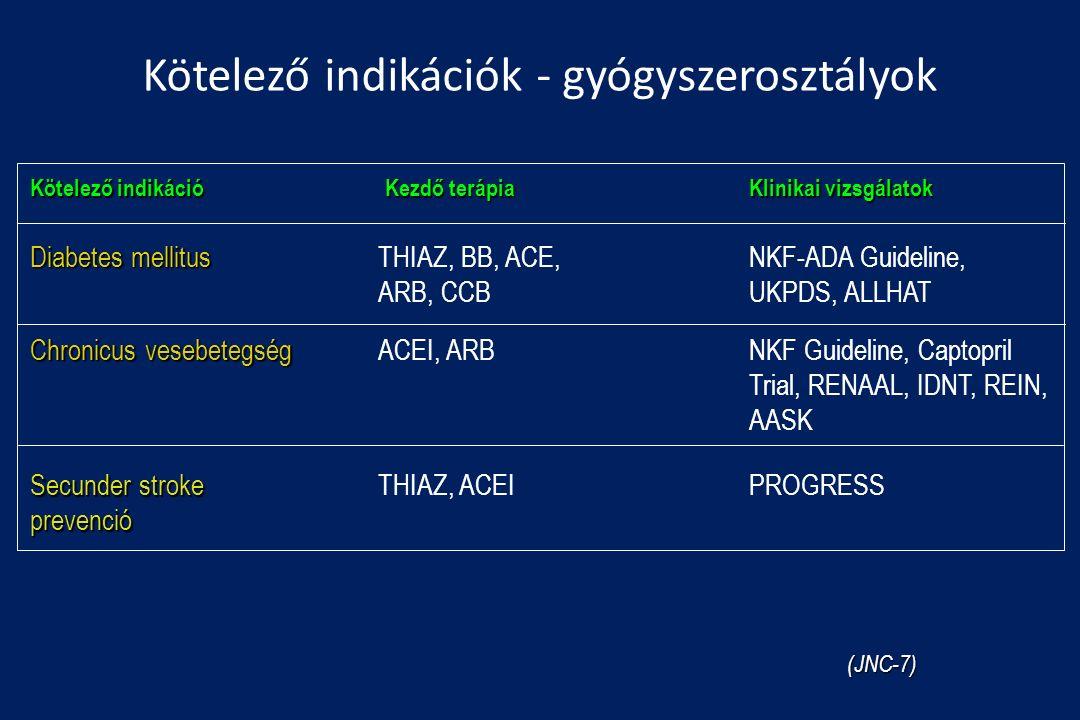 Secunder stroke prevenció Chronicus vesebetegség Diabetes mellitus Klinikai vizsgálatok Kezdő terápia Kötelező indikáció PROGRESS NKF Guideline, Captopril Trial, RENAAL, IDNT, REIN, AASK NKF-ADA Guideline, UKPDS, ALLHAT THIAZ, ACEI ACEI, ARB THIAZ, BB, ACE, ARB, CCB Kötelező indikációk - gyógyszerosztályok (JNC-7)