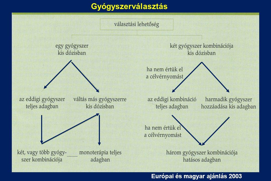 Gyógyszerválasztás Európai és magyar ajánlás 2003