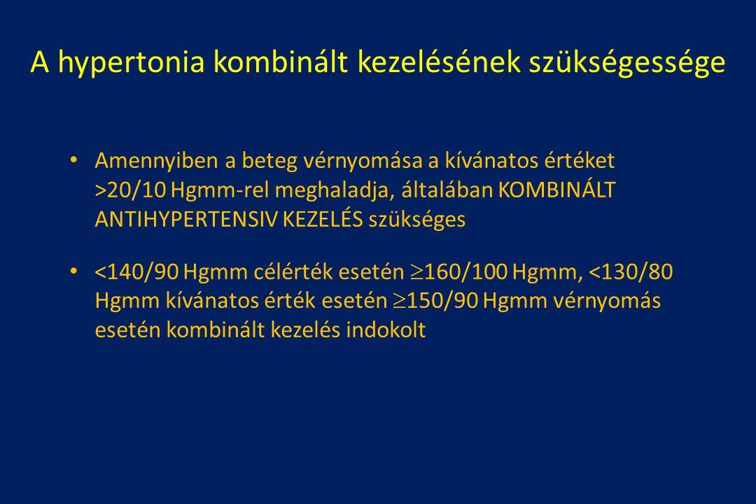 A hypertonia kombinált kezelésének szükségessége Amennyiben a beteg vérnyomása a kívánatos értéket >20/10 Hgmm-rel meghaladja, általában KOMBINÁLT ANTIHYPERTENSIV KEZELÉS szükséges <140/90 Hgmm célérték esetén  160/100 Hgmm, <130/80 Hgmm kívánatos érték esetén  150/90 Hgmm vérnyomás esetén kombinált kezelés indokolt