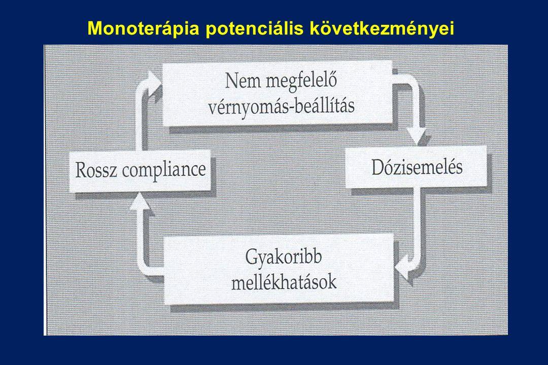 Monoterápia potenciális következményei