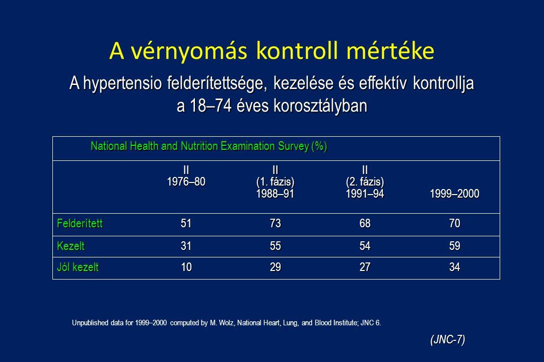 A vérnyomás kontroll mértéke A hypertensio felderítettsége, kezelése és effektív kontrollja a 18–74 éves korosztályban 34272910 Jól kezelt 59545531Kezelt 70687351Felderített 1999–2000II (2.