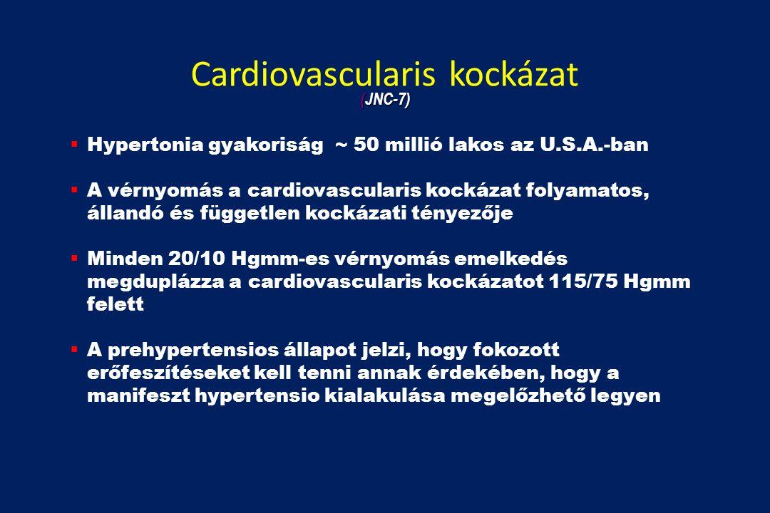 Cardiovascularis kockázat  Hypertonia gyakoriság ~ 50 millió lakos az U.S.A.-ban  A vérnyomás a cardiovascularis kockázat folyamatos, állandó és független kockázati tényezője  Minden 20/10 Hgmm-es vérnyomás emelkedés megduplázza a cardiovascularis kockázatot 115/75 Hgmm felett  A prehypertensios állapot jelzi, hogy fokozott erőfeszítéseket kell tenni annak érdekében, hogy a manifeszt hypertensio kialakulása megelőzhető legyen (JNC-7)