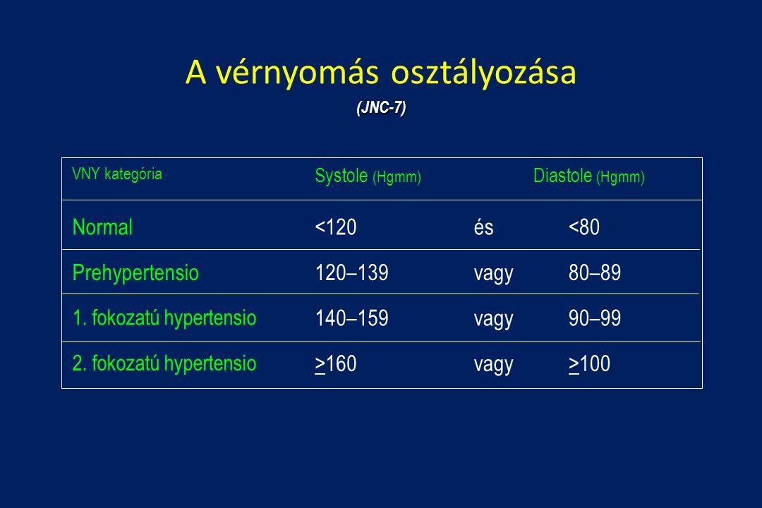 A vérnyomás osztályozása Normal<120és<80 Prehypertensio120–139vagy80–89 1.