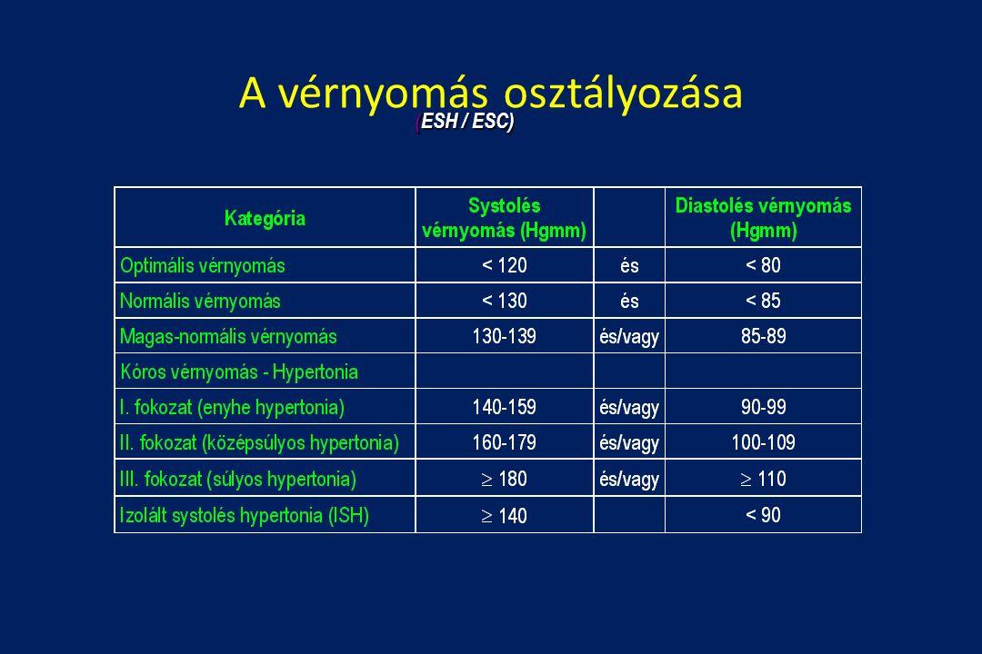 A vérnyomás osztályozása (ESH / ESC)