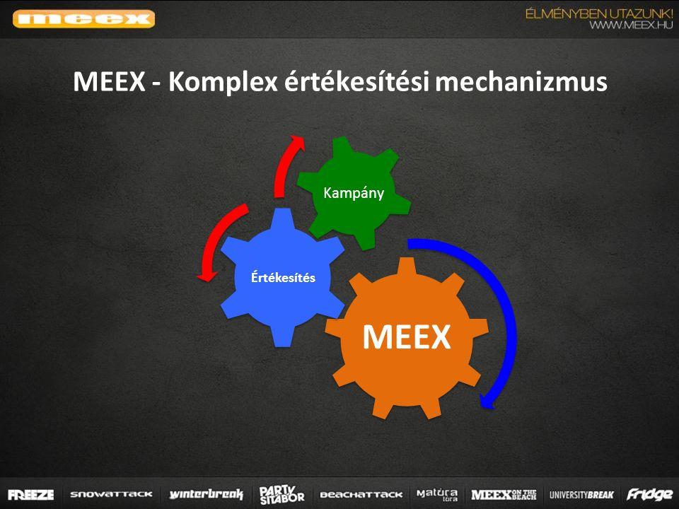 MEEX Értékesítés Kampány MEEX - Komplex értékesítési mechanizmus