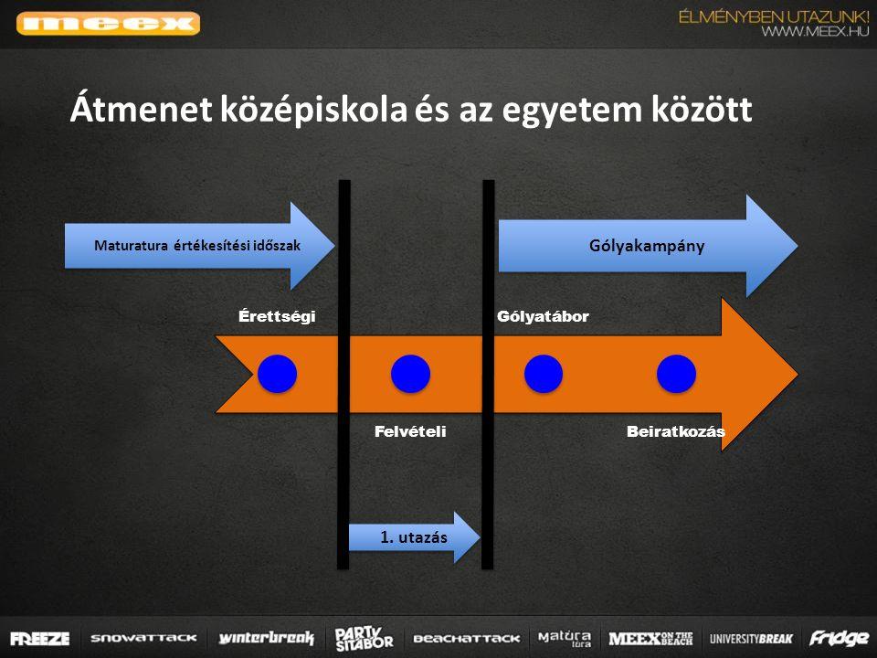 Érettségi Felvételi Gólyatábor Beiratkozás 1.