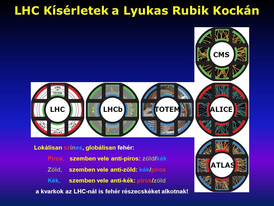 LHC Kísérletek a Lyukas Rubik Kockán LHCLHCbTOTEM CMS ALICE ATLAS Lokálisan színes, globálisan fehér: Piros, szemben vele anti-piros: zöld/kék Zöld, szemben vele anti-zöld: kék/piros Kék, szemben vele anti-kék: piros/zöld a kvarkok az LHC-nál is fehér részecskéket alkotnak!