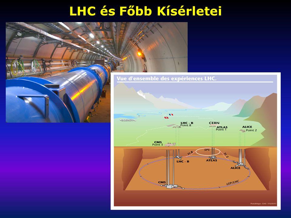 LHC és Főbb Kísérletei
