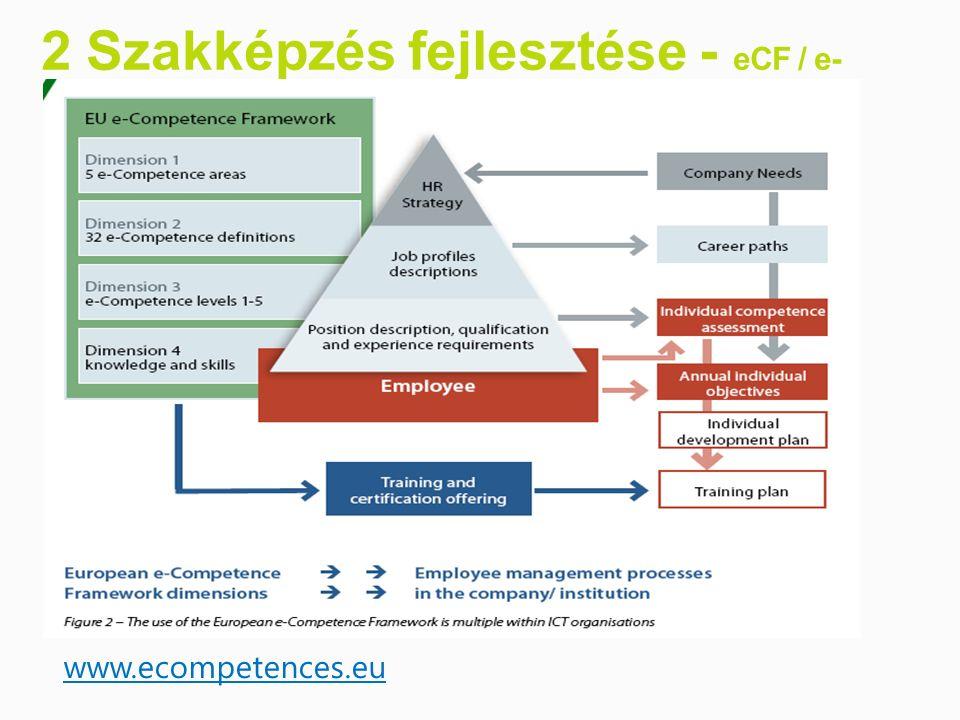 2 Szakképzés fejlesztése - eCF / e- Kompetenciák www.ecompetences.eu
