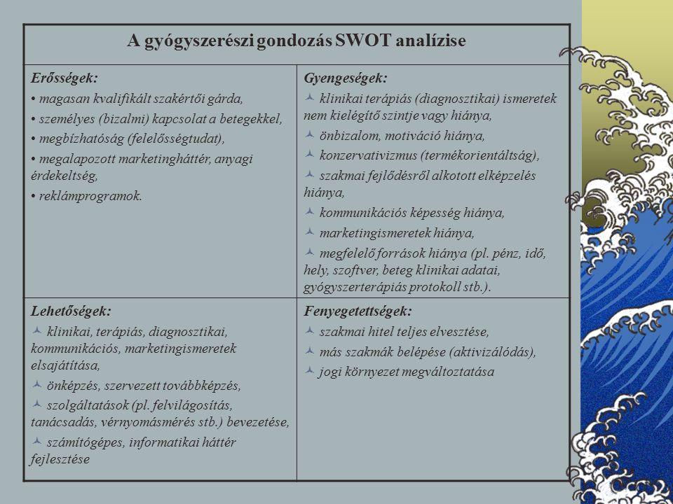 A gyógyszerészi gondozás SWOT analízise Erősségek: magasan kvalifikált szakértői gárda, személyes (bizalmi) kapcsolat a betegekkel, megbízhatóság (felelősségtudat), megalapozott marketingháttér, anyagi érdekeltség, reklámprogramok.