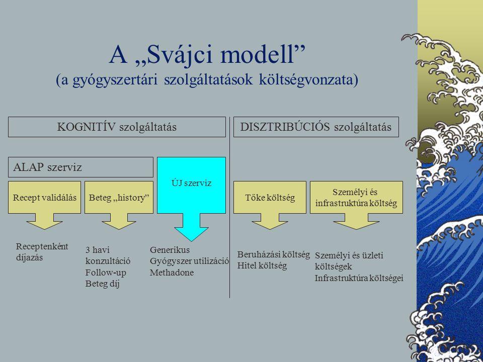 """A """"Svájci modell (a gyógyszertári szolgáltatások költségvonzata) KOGNITÍV szolgáltatásDISZTRIBÚCIÓS szolgáltatás ALAP szerviz Recept validálásBeteg """"history ÚJ szerviz Tőke költség Személyi és infrastruktúra költség Receptenként díjazás 3 havi konzultáció Follow-up Beteg díj Generikus Gyógyszer utilizáció Methadone Beruházási költség Hitel költség Személyi és üzleti költségek Infrastruktúra költségei"""
