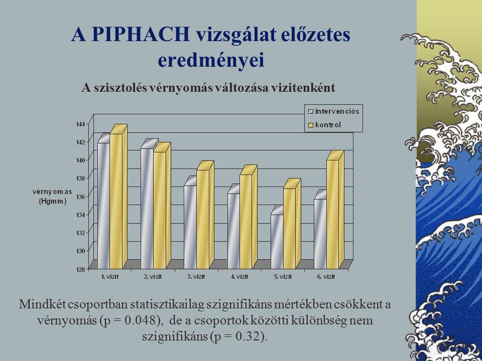 A PIPHACH vizsgálat előzetes eredményei A szisztolés vérnyomás változása vizitenként Mindkét csoportban statisztikailag szignifikáns mértékben csökkent a vérnyomás (p = 0.048), de a csoportok közötti különbség nem szignifikáns (p = 0.32).