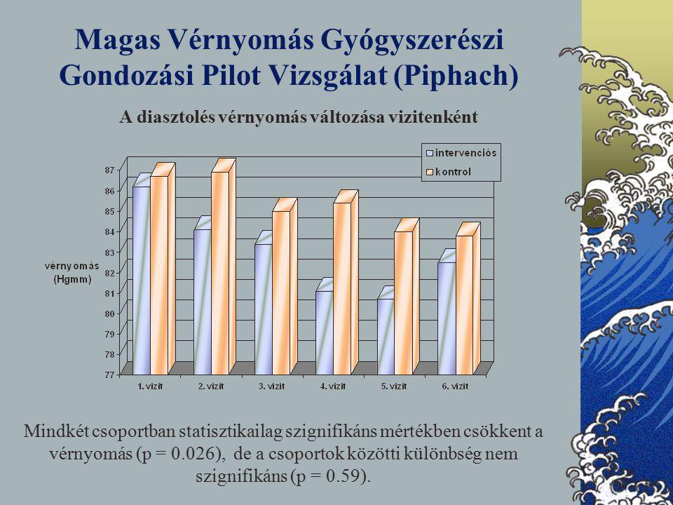 Magas Vérnyomás Gyógyszerészi Gondozási Pilot Vizsgálat (Piphach) A diasztolés vérnyomás változása vizitenként Mindkét csoportban statisztikailag szignifikáns mértékben csökkent a vérnyomás (p = 0.026), de a csoportok közötti különbség nem szignifikáns (p = 0.59).