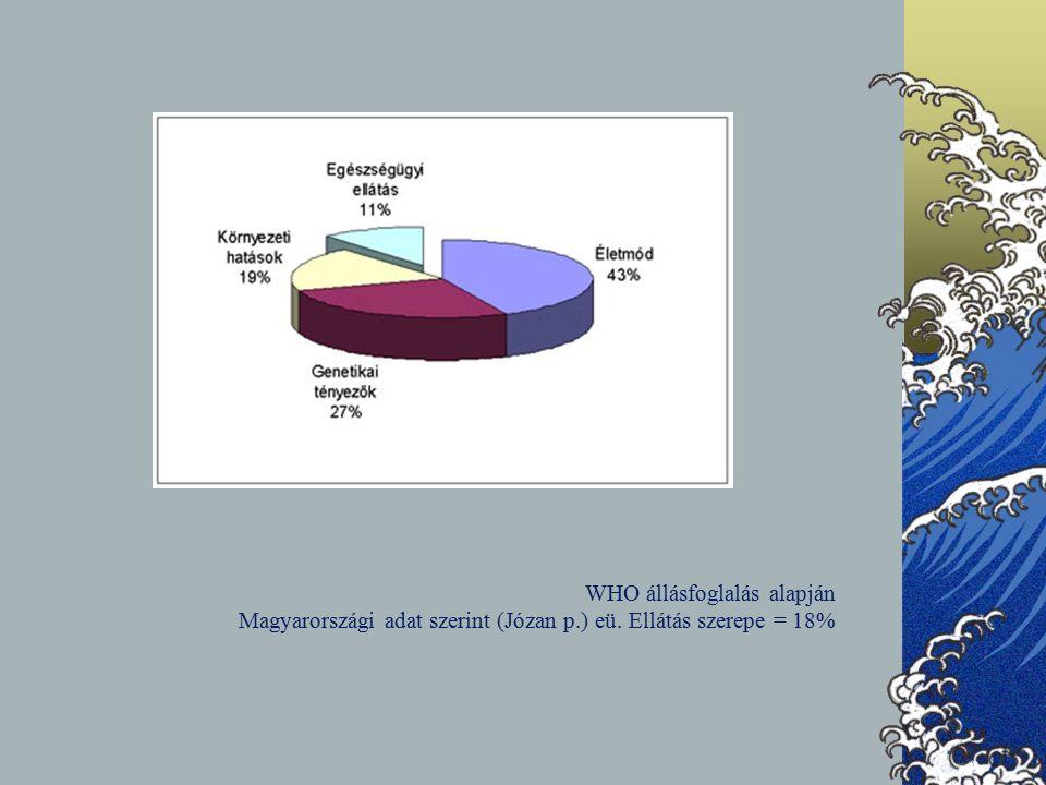 WHO állásfoglalás alapján Magyarországi adat szerint (Józan p.) eü. Ellátás szerepe = 18%