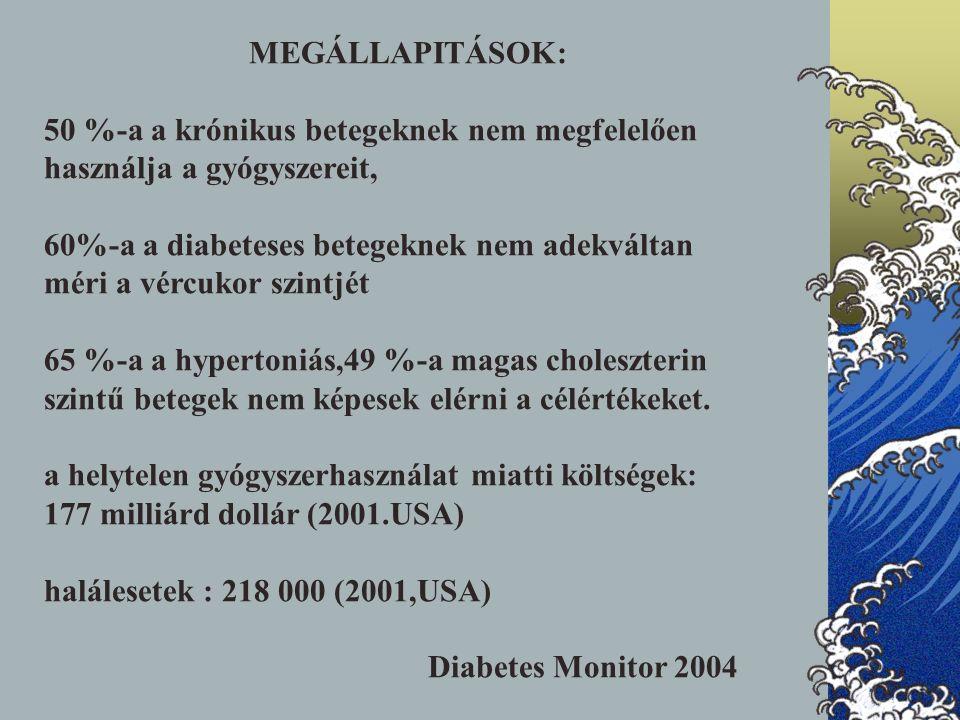 MEGÁLLAPITÁSOK: 50 %-a a krónikus betegeknek nem megfelelően használja a gyógyszereit, 60%-a a diabeteses betegeknek nem adekváltan méri a vércukor szintjét 65 %-a a hypertoniás,49 %-a magas choleszterin szintű betegek nem képesek elérni a célértékeket.