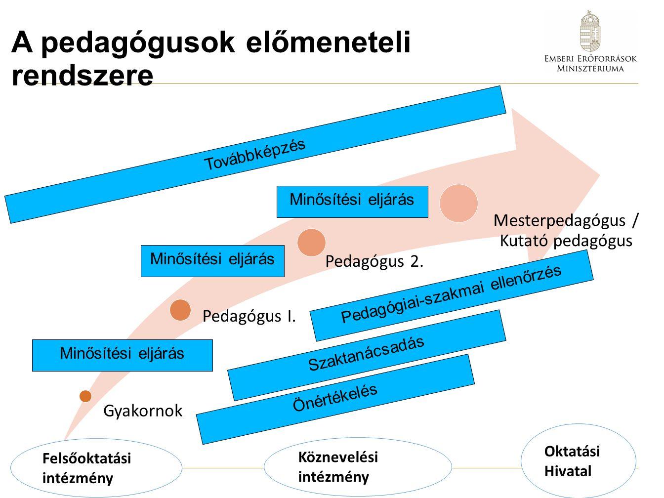 A pedagógusok előmeneteli rendszere Gyakornok Pedagógus I.