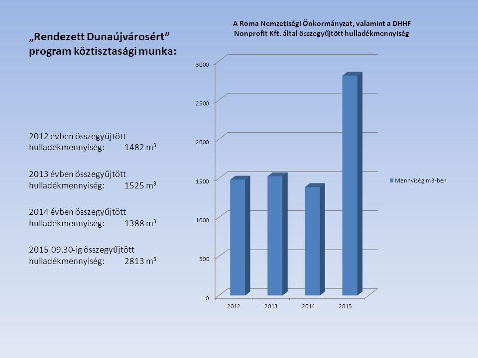 """""""Rendezett Dunaújvárosért program köztisztasági munka: 2012 évben összegyűjtött hulladékmennyiség:1482 m 3 2013 évben összegyűjtött hulladékmennyiség:1525 m 3 2014 évben összegyűjtött hulladékmennyiség:1388 m 3 2015.09.30-ig összegyűjtött hulladékmennyiség:2813 m 3"""