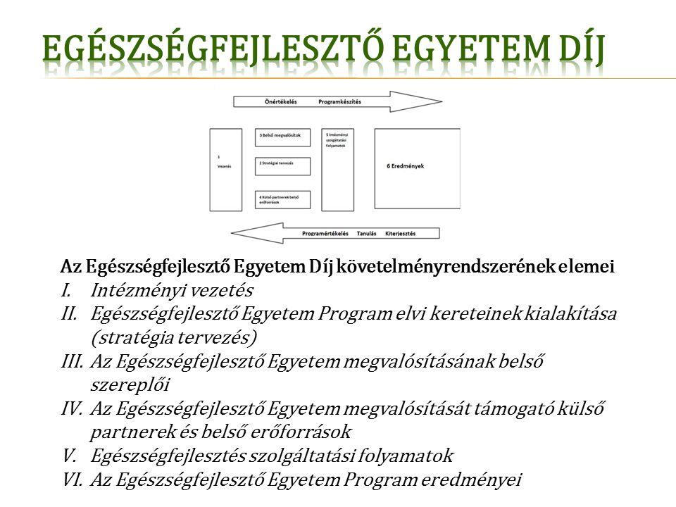 Az Egészségfejlesztő Egyetem Díj követelményrendszerének elemei I.Intézményi vezetés II.Egészségfejlesztő Egyetem Program elvi kereteinek kialakítása (stratégia tervezés) III.Az Egészségfejlesztő Egyetem megvalósításának belső szereplői IV.Az Egészségfejlesztő Egyetem megvalósítását támogató külső partnerek és belső erőforrások V.Egészségfejlesztés szolgáltatási folyamatok VI.Az Egészségfejlesztő Egyetem Program eredményei