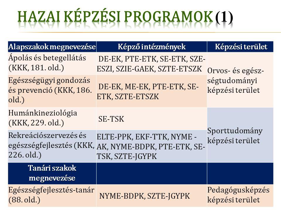 Alapszakok megnevezése Képző intézmények Képzési terület Képzési terület Ápolás és betegellátás (KKK, 181.