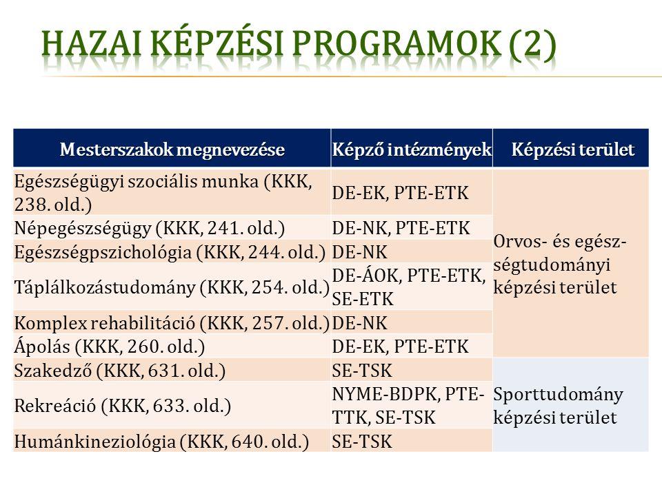 Mesterszakok megnevezése Képző intézmények Képzési terület Képzési terület Egészségügyi szociális munka (KKK, 238.