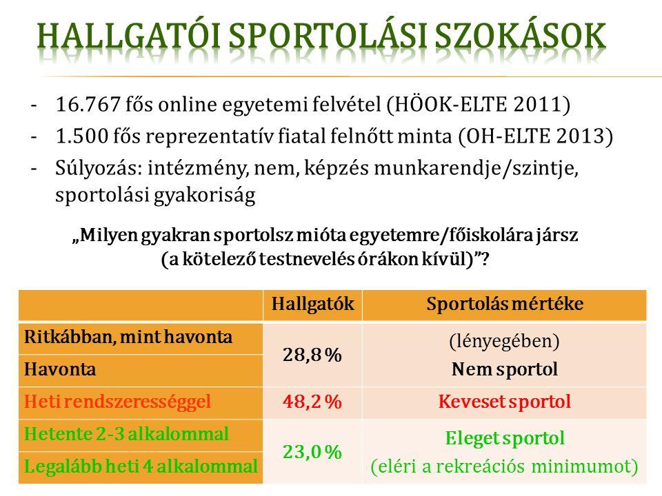 """-16.767 fős online egyetemi felvétel (HÖOK-ELTE 2011) -1.500 fős reprezentatív fiatal felnőtt minta (OH-ELTE 2013) -Súlyozás: intézmény, nem, képzés munkarendje/szintje, sportolási gyakoriság """"Milyen gyakran sportolsz mióta egyetemre/főiskolára jársz (a kötelező testnevelés órákon kívül) ."""