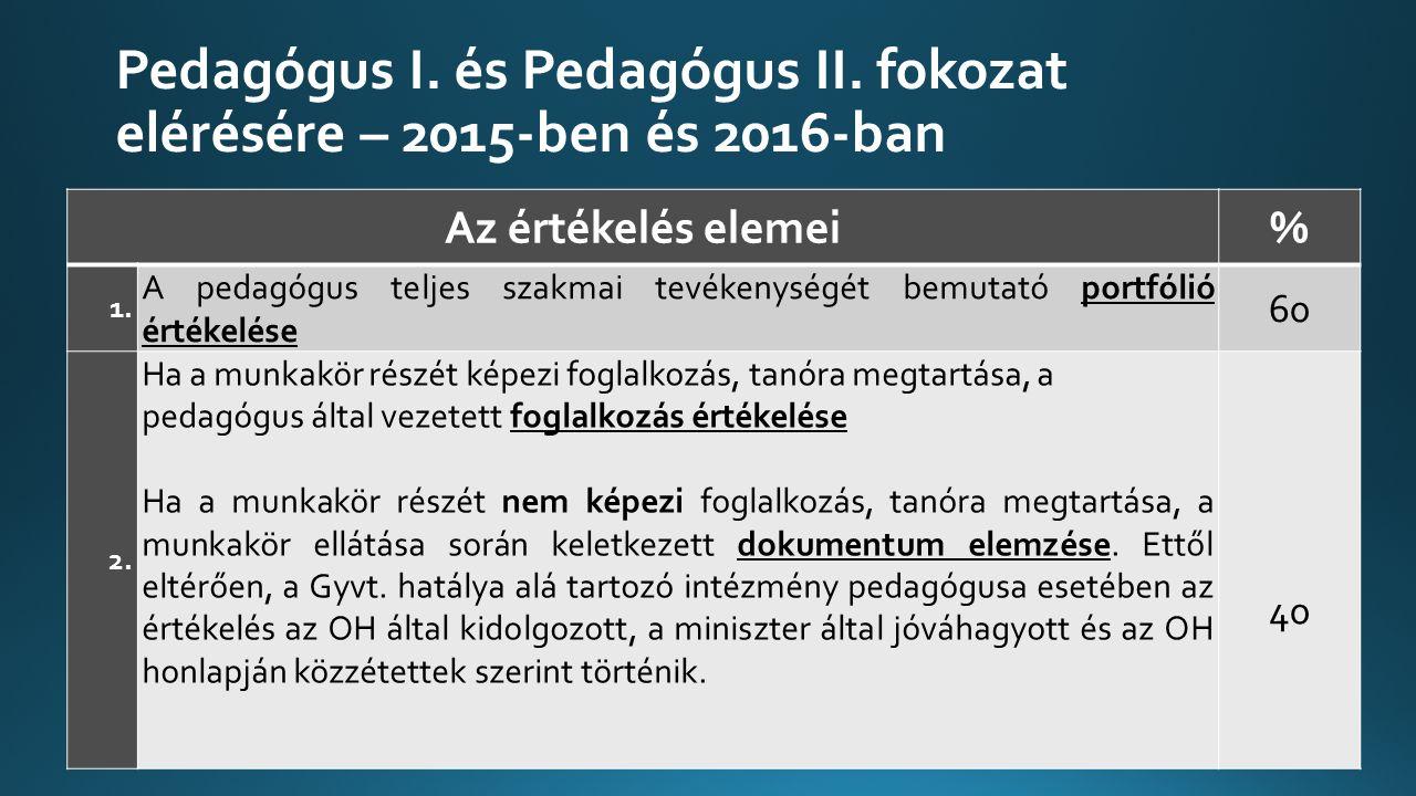 Pedagógus I.és Pedagógus II. fokozat elérésére – 2015-ben és 2016-ban 22 Az értékelés elemei% 1.