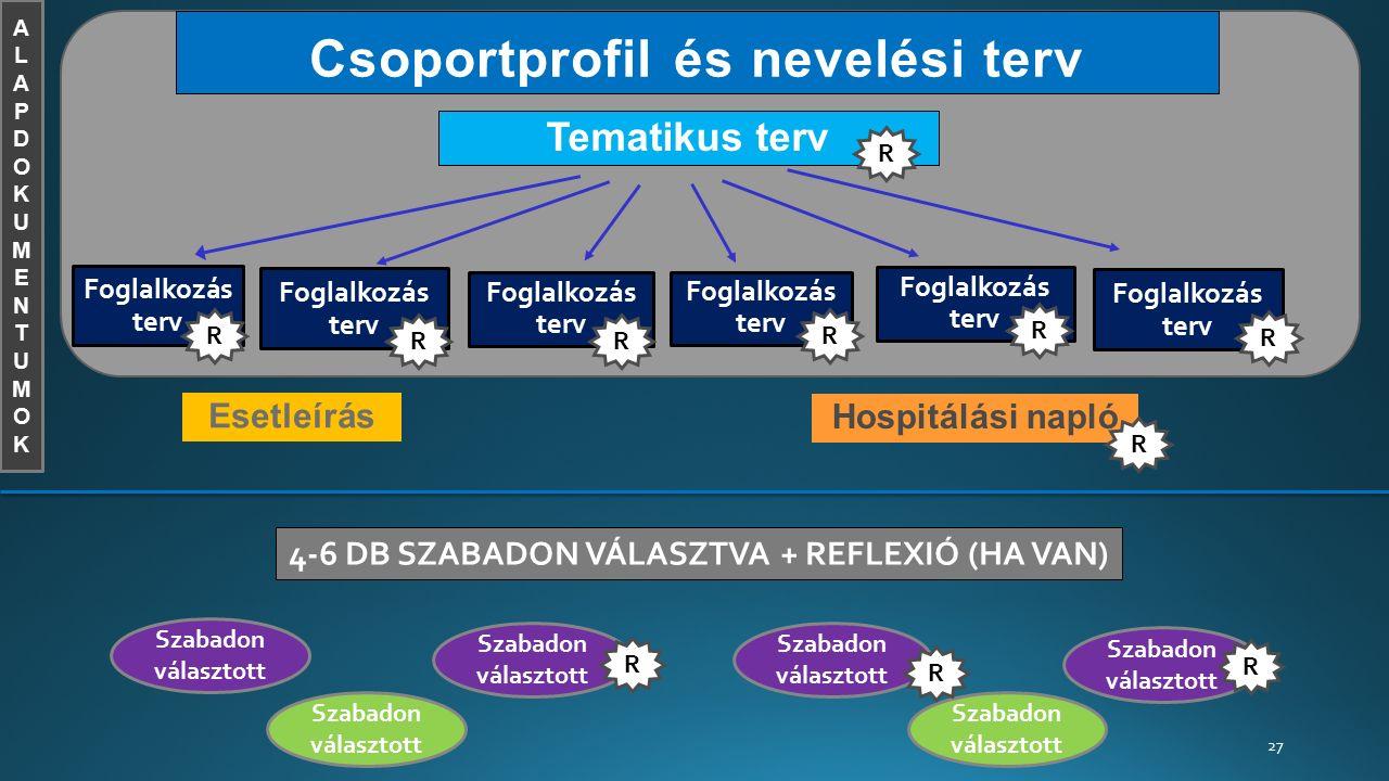 27 Foglakozás terv Csoportprofil és nevelési terv Tematikus terv Foglalkozás terv Esetleírás Hospitálási napló Szabadon választott ALAPDOKUMENTUMOKALAPDOKUMENTUMOK R R R R R R RR 4-6 DB SZABADON VÁLASZTVA + REFLEXIÓ (HA VAN) R R R