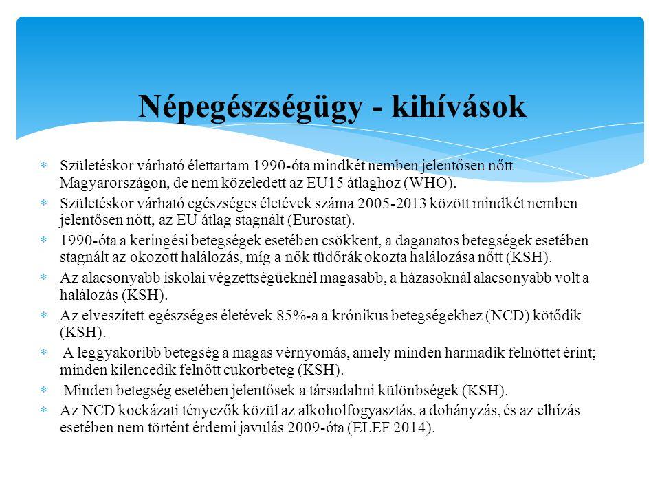 Népegészségügy - kihívások  Születéskor várható élettartam 1990-óta mindkét nemben jelentősen nőtt Magyarországon, de nem közeledett az EU15 átlaghoz (WHO).