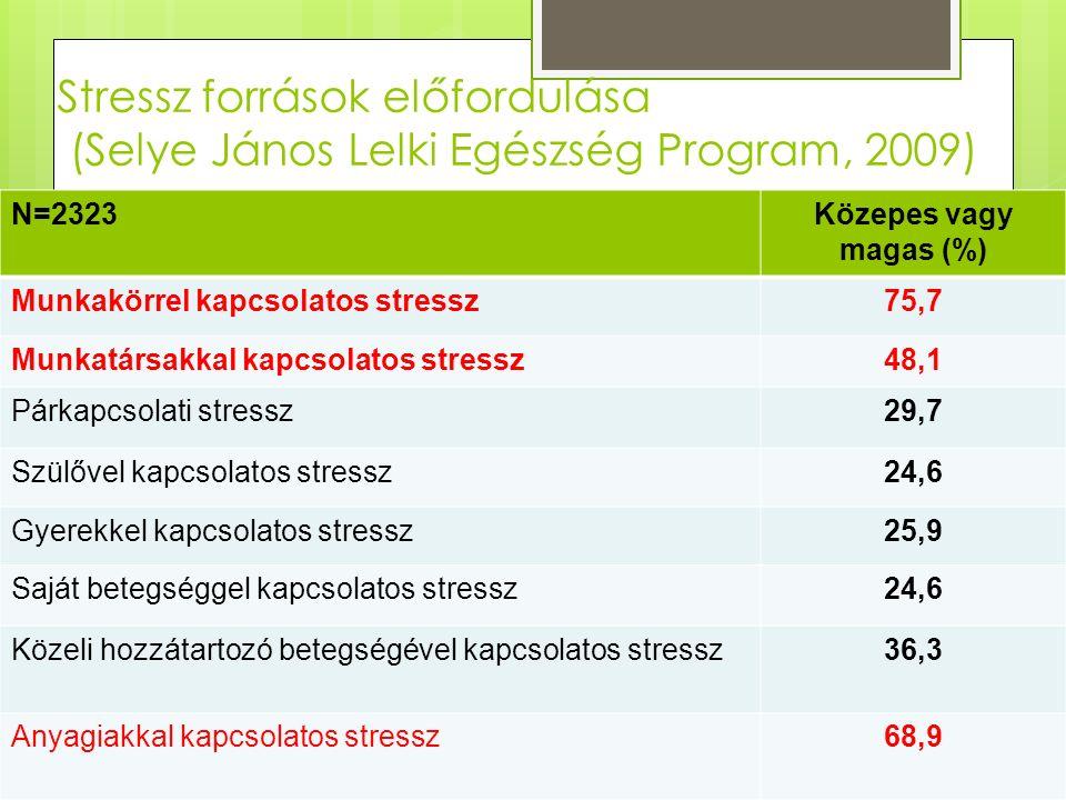 Stressz források előfordulása (Selye János Lelki Egészség Program, 2009) N=2323Közepes vagy magas (%) Munkakörrel kapcsolatos stressz75,7 Munkatársakkal kapcsolatos stressz48,1 Párkapcsolati stressz29,7 Szülővel kapcsolatos stressz24,6 Gyerekkel kapcsolatos stressz25,9 Saját betegséggel kapcsolatos stressz24,6 Közeli hozzátartozó betegségével kapcsolatos stressz36,3 Anyagiakkal kapcsolatos stressz68,9