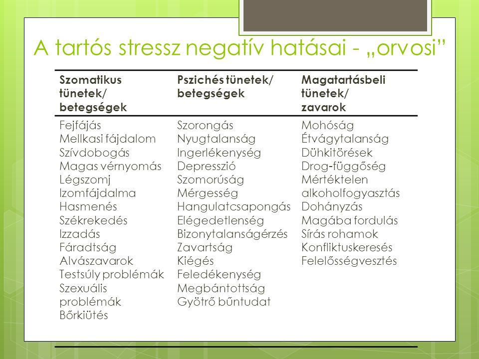 """A tartós stressz negatív hatásai - """"orvosi Szomatikus tünetek/ betegségek Pszichés tünetek/ betegségek Magatartásbeli tünetek/ zavarok Fejfájás Mellkasi fájdalom Szívdobogás Magas vérnyomás Légszomj Izomfájdalma Hasmenés Székrekedés Izzadás Fáradtság Alvászavarok Testsúly problémák Szexuális problémák Bőrkiütés Szorongás Nyugtalanság Ingerlékenység Depresszió Szomorúság Mérgesség Hangulatcsapongás Elégedetlenség Bizonytalanságérzés Zavartság Kiégés Feledékenység Megbántottság Gyötrő bűntudat Mohóság Étvágytalanság Dühkitörések Drog-függőség Mértéktelen alkoholfogyasztás Dohányzás Magába fordulás Sírás rohamok Konfliktuskeresés Felelősségvesztés"""