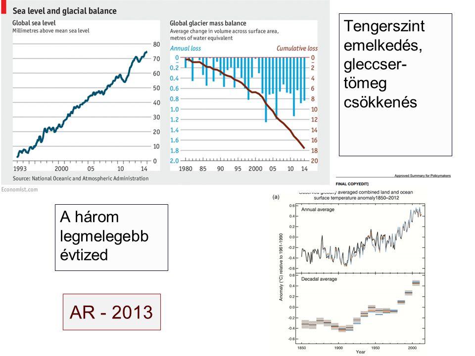 AR - 2013 A három legmelegebb évtized Tengerszint emelkedés, gleccser- tömeg csökkenés