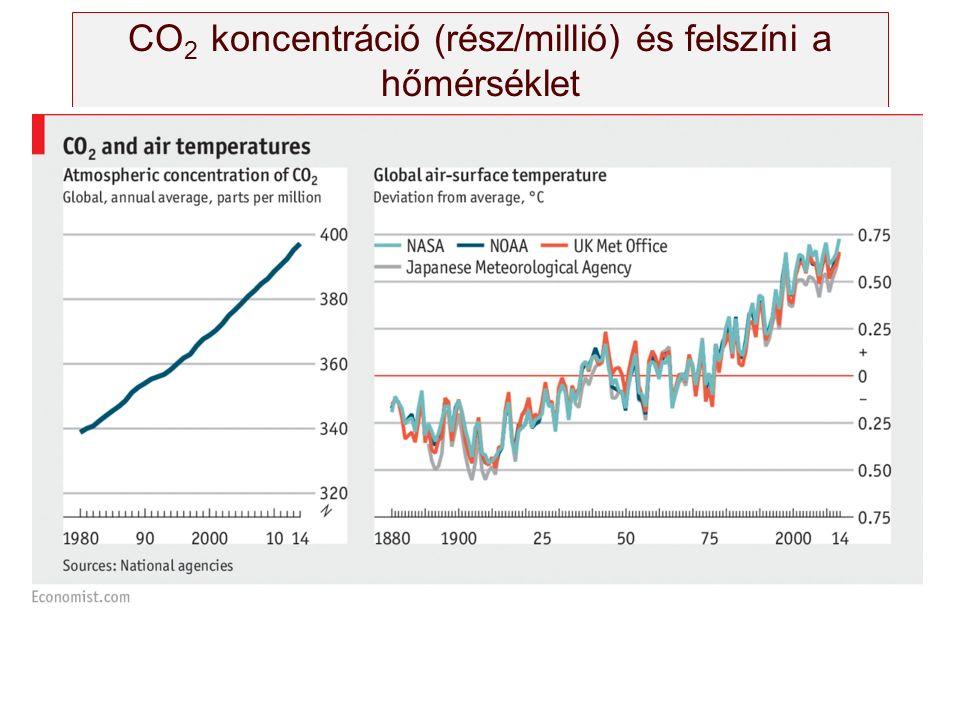 CO 2 koncentráció (rész/millió) és felszíni a hőmérséklet