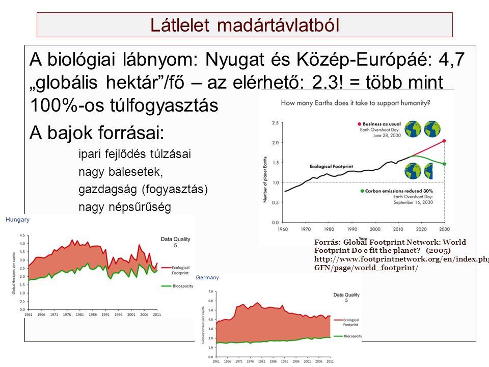 """Látlelet madártávlatból A biológiai lábnyom: Nyugat és Közép-Európáé: 4,7 """"globális hektár /fő – az elérhető: 2,3."""