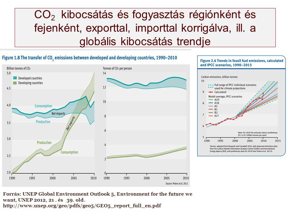 CO 2 kibocsátás és fogyasztás régiónként és fejenként, exporttal, importtal korrigálva, ill. a globális kibocsátás trendje Forrás: UNEP Global Environ