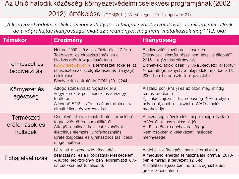 """Az Unió hatodik közösségi környezetvédelmi cselekvési programjának (2002 - 2012) értékelése (COM(2011) 531 végleges, 2011. augusztus 31) """"A környezetv"""