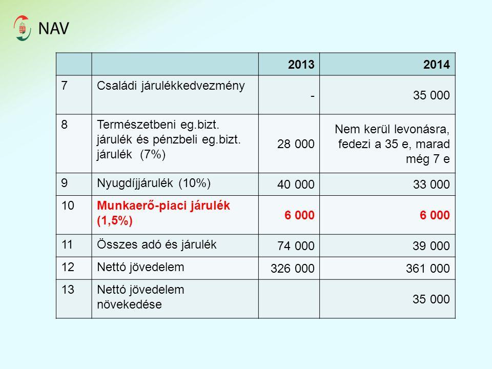 20132014 7Családi járulékkedvezmény - 35 000 8Természetbeni eg.bizt.