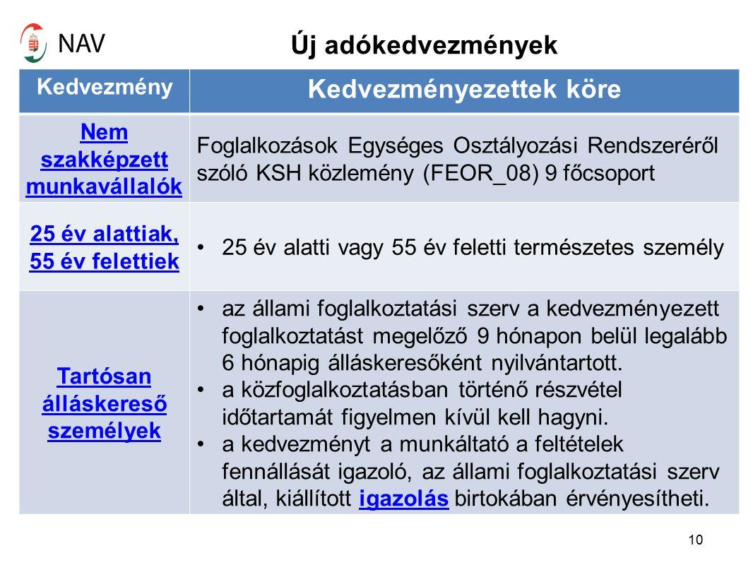 Új adókedvezmények 10 Kedvezmény Kedvezményezettek köre Nem szakképzett munkavállalók Foglalkozások Egységes Osztályozási Rendszeréről szóló KSH közlemény (FEOR_08) 9 főcsoport 25 év alattiak, 55 év felettiek 25 év alatti vagy 55 év feletti természetes személy Tartósan álláskereső személyek az állami foglalkoztatási szerv a kedvezményezett foglalkoztatást megelőző 9 hónapon belül legalább 6 hónapig álláskeresőként nyilvántartott.